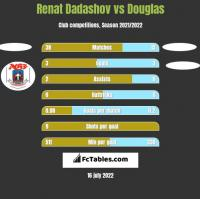 Renat Dadashov vs Douglas h2h player stats