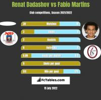 Renat Dadashov vs Fabio Martins h2h player stats