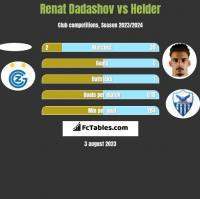 Renat Dadashov vs Helder h2h player stats