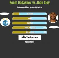 Renat Dadashov vs Jhon Cley h2h player stats