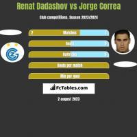 Renat Dadashov vs Jorge Correa h2h player stats