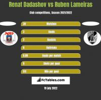 Renat Dadashov vs Ruben Lameiras h2h player stats