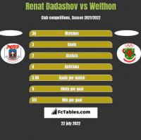 Renat Dadashov vs Welthon h2h player stats