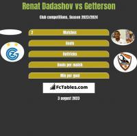 Renat Dadashov vs Getterson h2h player stats