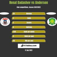 Renat Dadashov vs Anderson h2h player stats