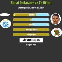 Renat Dadashov vs Ze Uilton h2h player stats