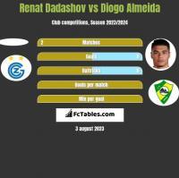 Renat Dadashov vs Diogo Almeida h2h player stats