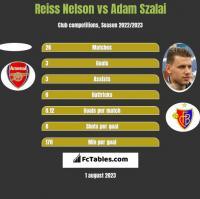 Reiss Nelson vs Adam Szalai h2h player stats