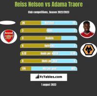 Reiss Nelson vs Adama Traore h2h player stats