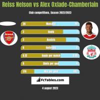 Reiss Nelson vs Alex Oxlade-Chamberlain h2h player stats