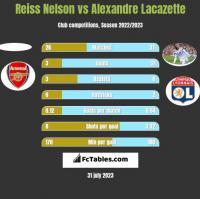 Reiss Nelson vs Alexandre Lacazette h2h player stats