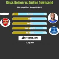Reiss Nelson vs Andros Townsend h2h player stats