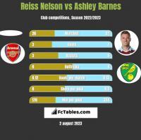 Reiss Nelson vs Ashley Barnes h2h player stats