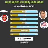 Reiss Nelson vs Bobby Shou Wood h2h player stats