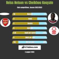 Reiss Nelson vs Cheikhou Kouyate h2h player stats