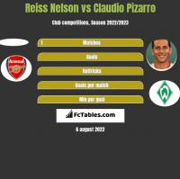 Reiss Nelson vs Claudio Pizarro h2h player stats