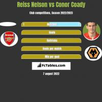 Reiss Nelson vs Conor Coady h2h player stats