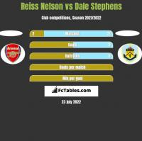 Reiss Nelson vs Dale Stephens h2h player stats