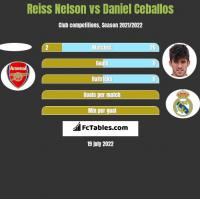 Reiss Nelson vs Daniel Ceballos h2h player stats