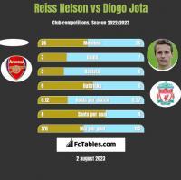 Reiss Nelson vs Diogo Jota h2h player stats