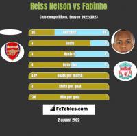 Reiss Nelson vs Fabinho h2h player stats
