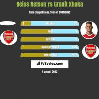Reiss Nelson vs Granit Xhaka h2h player stats