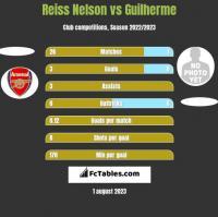 Reiss Nelson vs Guilherme h2h player stats