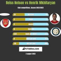 Reiss Nelson vs Henrik Mkhitaryan h2h player stats