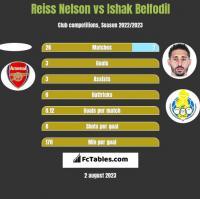 Reiss Nelson vs Ishak Belfodil h2h player stats