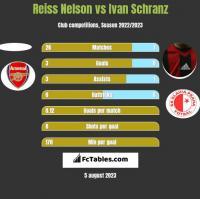 Reiss Nelson vs Ivan Schranz h2h player stats