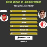 Reiss Nelson vs Jakub Hromada h2h player stats