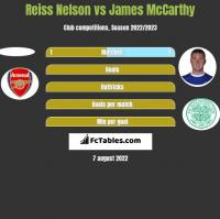 Reiss Nelson vs James McCarthy h2h player stats