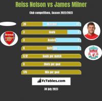 Reiss Nelson vs James Milner h2h player stats