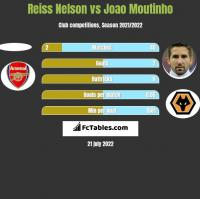 Reiss Nelson vs Joao Moutinho h2h player stats