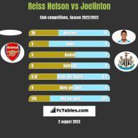 Reiss Nelson vs Joelinton h2h player stats
