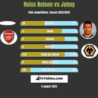 Reiss Nelson vs Johny h2h player stats