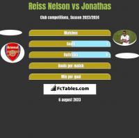 Reiss Nelson vs Jonathas h2h player stats