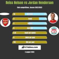 Reiss Nelson vs Jordan Henderson h2h player stats