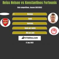 Reiss Nelson vs Konstantinos Fortounis h2h player stats