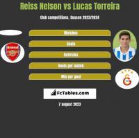 Reiss Nelson vs Lucas Torreira h2h player stats