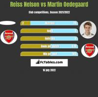 Reiss Nelson vs Martin Oedegaard h2h player stats