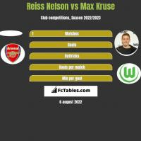 Reiss Nelson vs Max Kruse h2h player stats