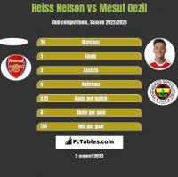 Reiss Nelson vs Mesut Oezil h2h player stats