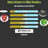 Reiss Nelson vs Milot Rashica h2h player stats