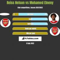 Reiss Nelson vs Mohamed Elneny h2h player stats
