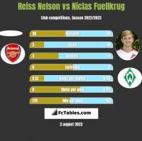 Reiss Nelson vs Niclas Fuellkrug h2h player stats