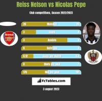 Reiss Nelson vs Nicolas Pepe h2h player stats