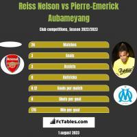 Reiss Nelson vs Pierre-Emerick Aubameyang h2h player stats