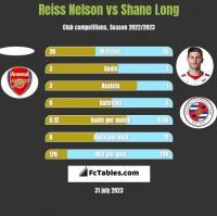 Reiss Nelson vs Shane Long h2h player stats