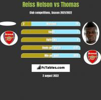 Reiss Nelson vs Thomas h2h player stats